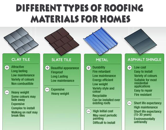 5 Diffe Types Of Roofing Materials For Homes Archinomy